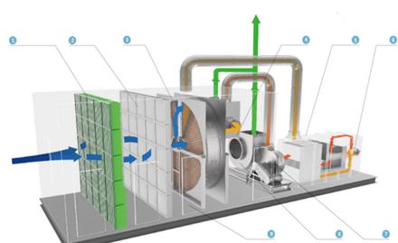 沸石分子筛转轮浓缩+催化燃烧(ZR-CTO)工艺