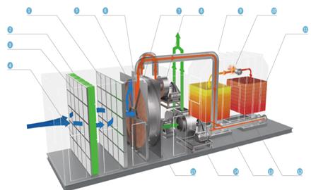 沸石分子筛转轮浓缩+蓄热式焚烧炉(RT
