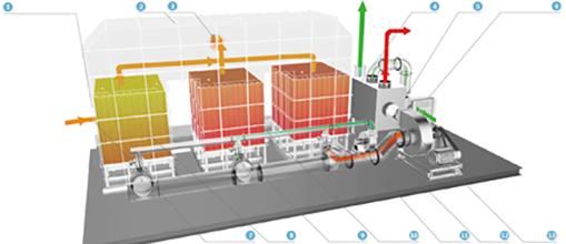 蓄热式焚烧炉(RTO)+余热回收系统