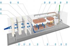 工业有机废气治理设备出现异常情况如何